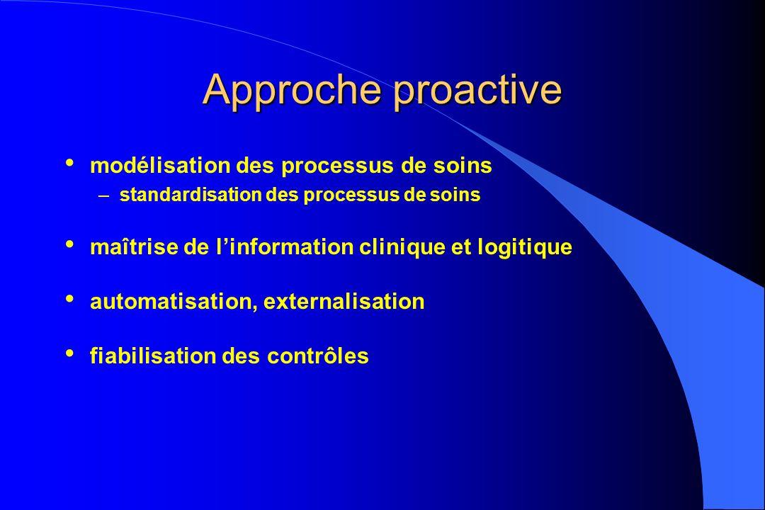 Approche proactive modélisation des processus de soins –standardisation des processus de soins maîtrise de linformation clinique et logitique automati