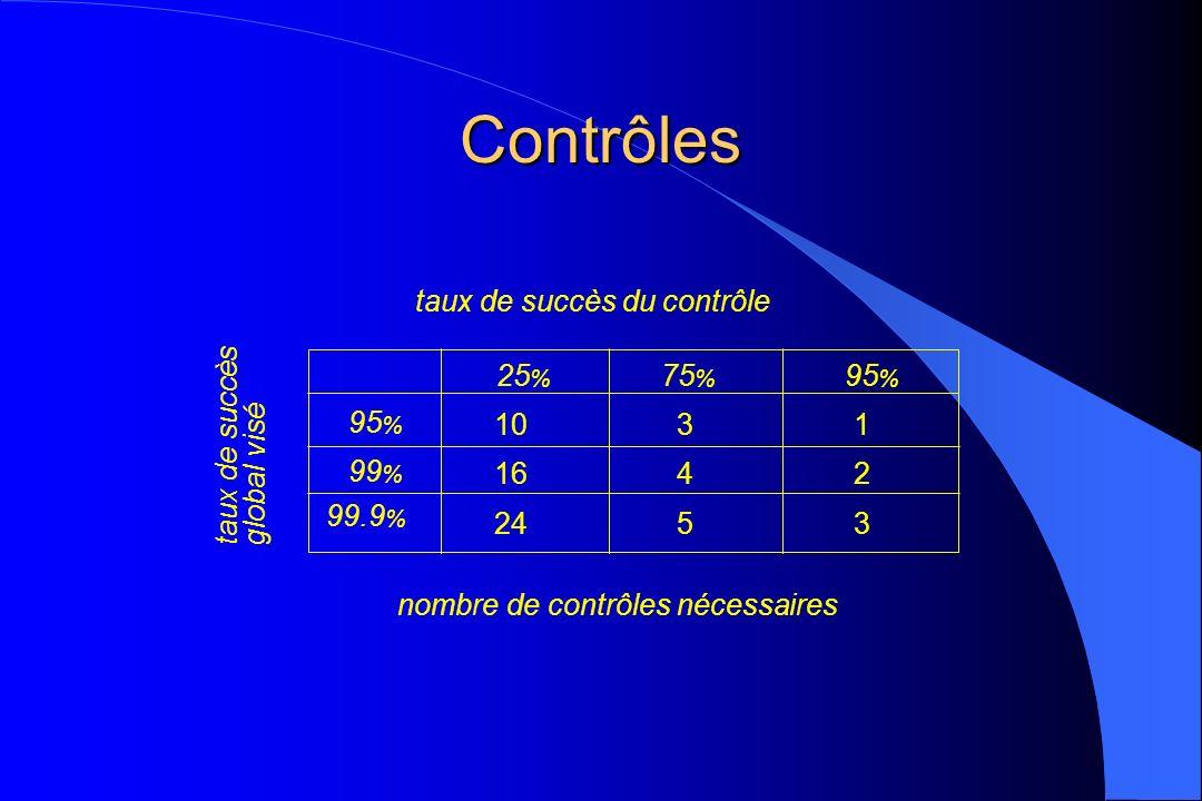 Contrôles nombre de contrôles nécessaires taux de succès du contrôle 95 % 99 % 99.9 % 25 % 75 % 95 % 10 16 24 3 4 5 1 2 3 taux de succès global visé