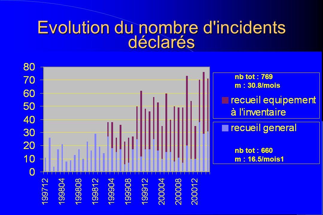 Evolution du nombre d'incidents déclarés nb tot : 769 m : 30.8/mois nb tot : 660 m : 16.5/mois1