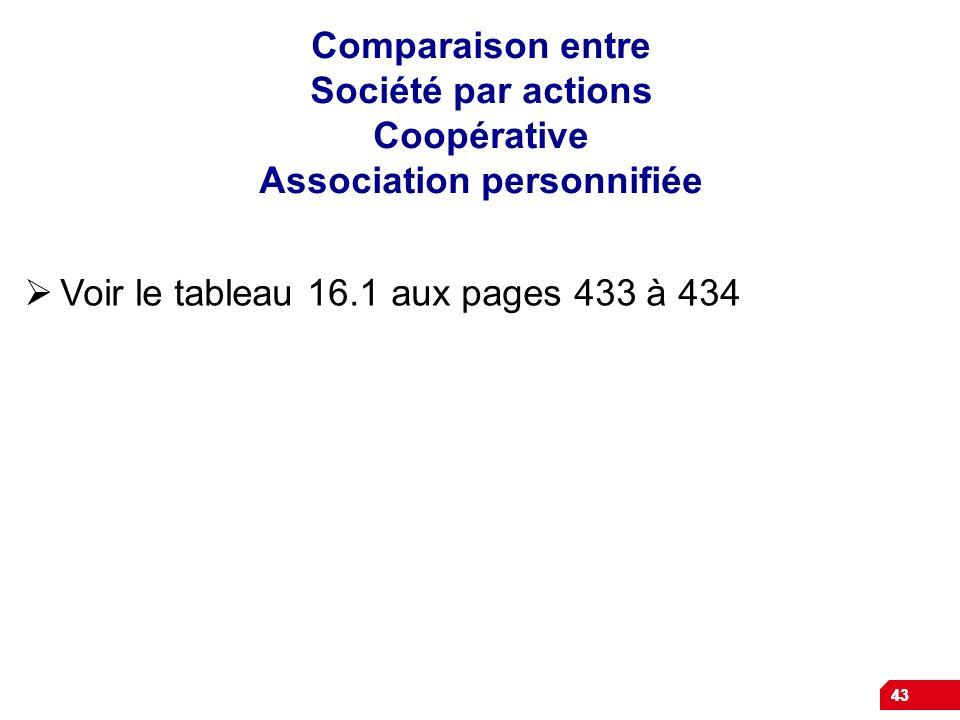 43 Comparaison entre Société par actions Coopérative Association personnifiée Voir le tableau 16.1 aux pages 433 à 434