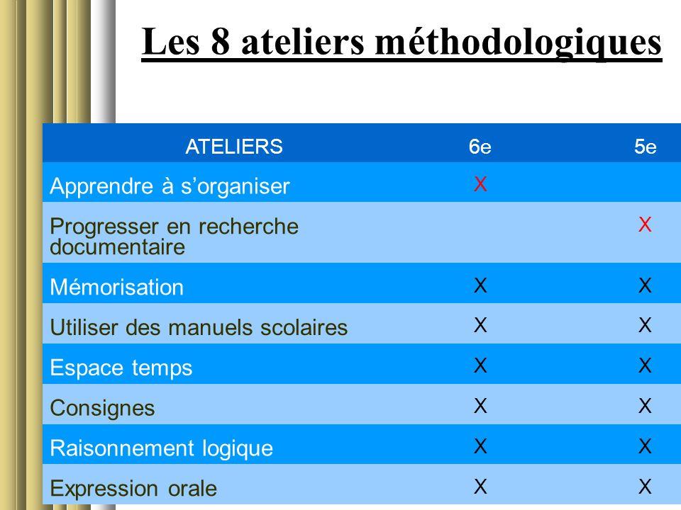 Les 8 ateliers méthodologiques ATELIERS6e5e Apprendre à sorganiser X Progresser en recherche documentaire X Mémorisation XX Utiliser des manuels scola