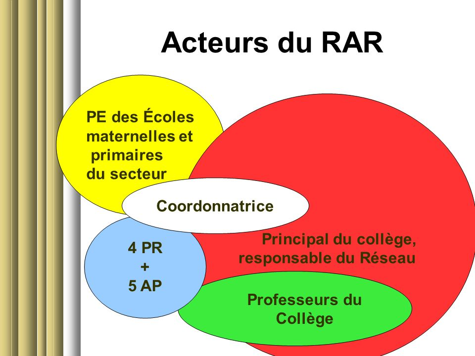 Acteurs du RAR PE des Écoles maternelles et primaires du secteur Principal du collège, responsable du Réseau Professeurs du Collège 4 PR + 5 AP Coordonnatrice