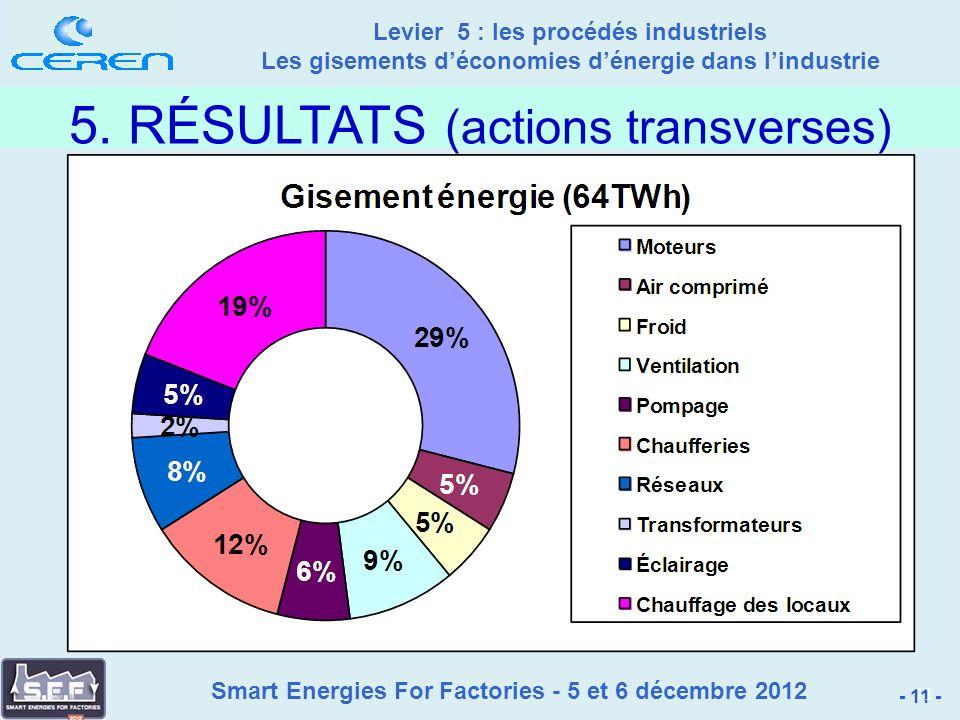 Smart Energies For Factories - 5 et 6 décembre 2012 Levier 5 : les procédés industriels Les gisements déconomies dénergie dans lindustrie - 11 - 11 5.