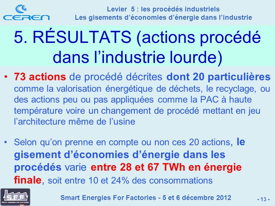 Smart Energies For Factories - 5 et 6 décembre 2012 Levier 5 : les procédés industriels Les gisements déconomies dénergie dans lindustrie - 13 - 13 5.