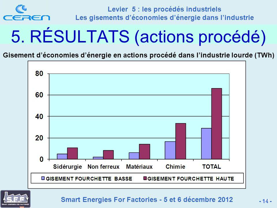 Smart Energies For Factories - 5 et 6 décembre 2012 Levier 5 : les procédés industriels Les gisements déconomies dénergie dans lindustrie - 14 - 14 5.