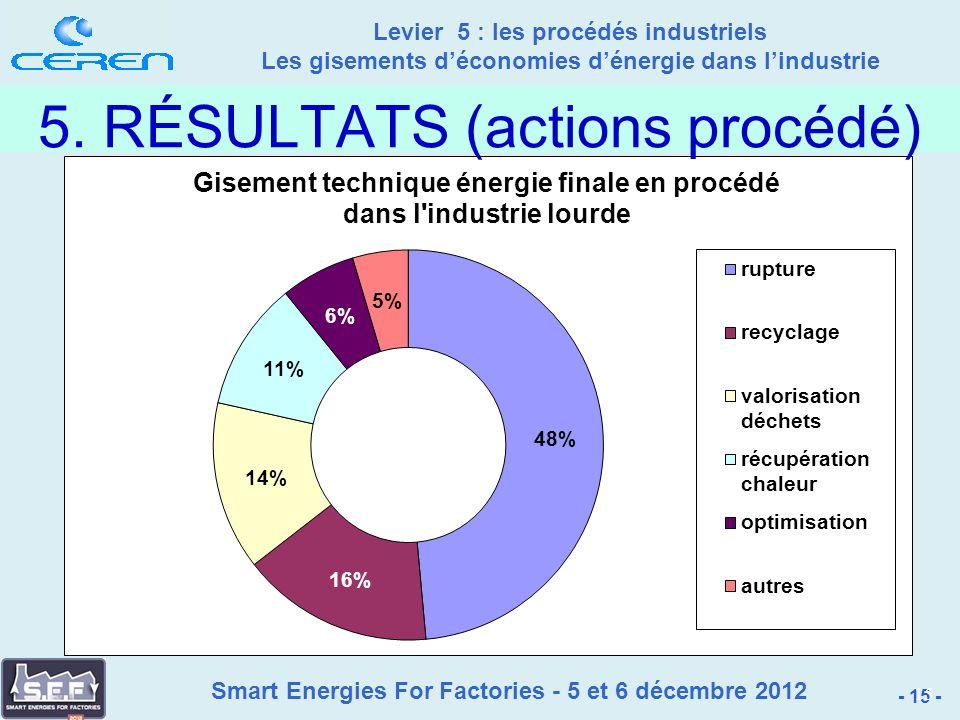 Smart Energies For Factories - 5 et 6 décembre 2012 Levier 5 : les procédés industriels Les gisements déconomies dénergie dans lindustrie - 15 - 15 5.