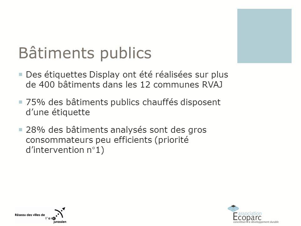 Des étiquettes Display ont été réalisées sur plus de 400 bâtiments dans les 12 communes RVAJ 75% des bâtiments publics chauffés disposent dune étiquette 28% des bâtiments analysés sont des gros consommateurs peu efficients (priorité dintervention n°1)