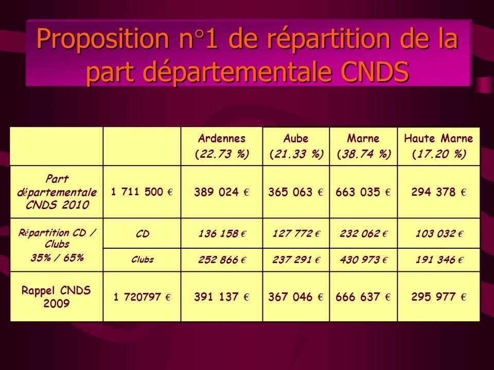 Proposition n°1 de répartition de la part départementale CNDS Ardennes (22.73 %) Aube (21.33 %) Marne (38.74 %) Haute Marne (17.20 %) Part d é parteme