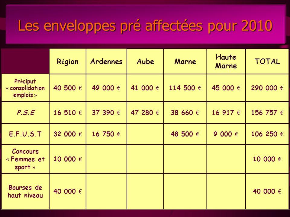 Les enveloppes pré affectées pour 2010 R é gionArdennesAubeMarne Haute Marne TOTAL Pr é ciput « consolidation emplois » 40 500 49 000 41 000 114 500 4