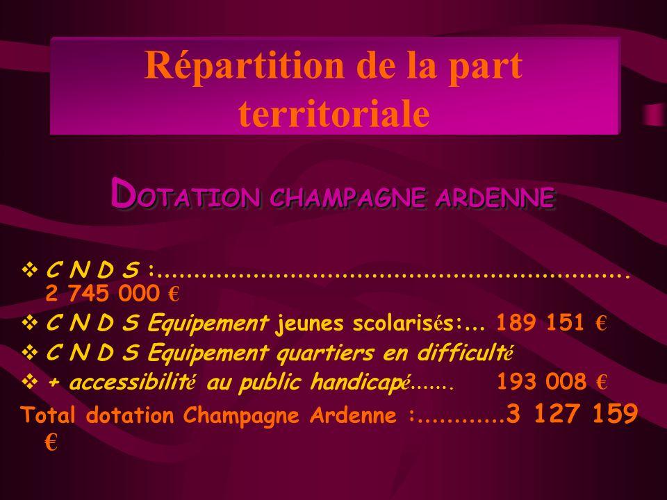 Enveloppe Champagne Ardenne Part r é gionale Part d é partementale Dotation 20102 745 000 « Consolidation Emplois cr éé s en 2009 » 290 000 Concours femmes et sport 10 000 Dotation à r é partir733 500 1 711 500 % enveloppe r é gionale 30%70% Rappel 2009737 484 1 720 797 Répartition de la part territoriale du CNDS