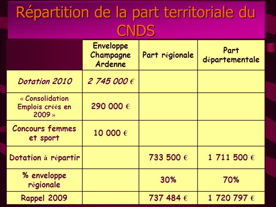Enveloppe Champagne Ardenne Part r é gionale Part d é partementale Dotation 20102 745 000 « Consolidation Emplois cr éé s en 2009 » 290 000 Concours f