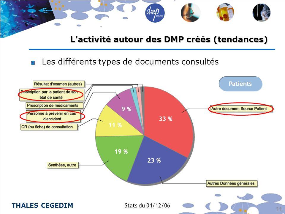 THALES CEGEDIM 11 Les différents types de documents consultés Lactivité autour des DMP créés (tendances) Stats du 04/12/06 Patients 33 % 23 % 19 % 11
