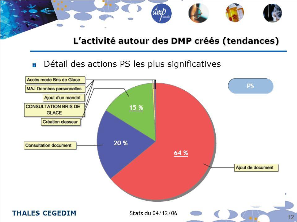 THALES CEGEDIM 12 Détail des actions PS les plus significatives Lactivité autour des DMP créés (tendances) Stats du 04/12/06 PS 64 % 20 % 15 %