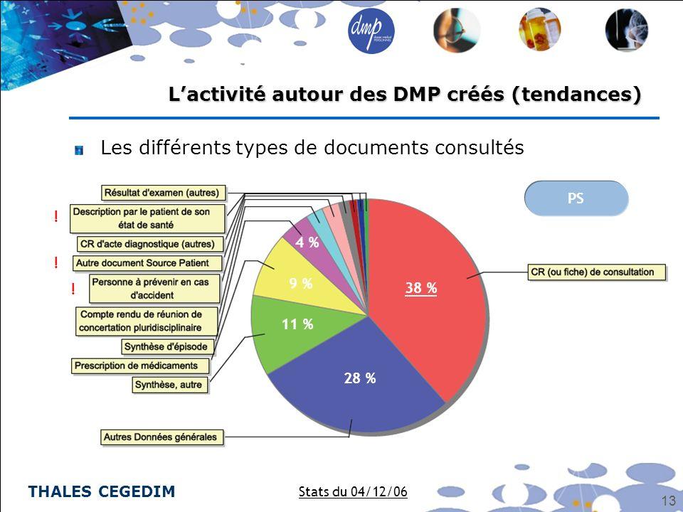 THALES CEGEDIM 13 Les différents types de documents consultés Lactivité autour des DMP créés (tendances) Stats du 04/12/06 PS 38 % 28 % 11 % 9 % 4 % !