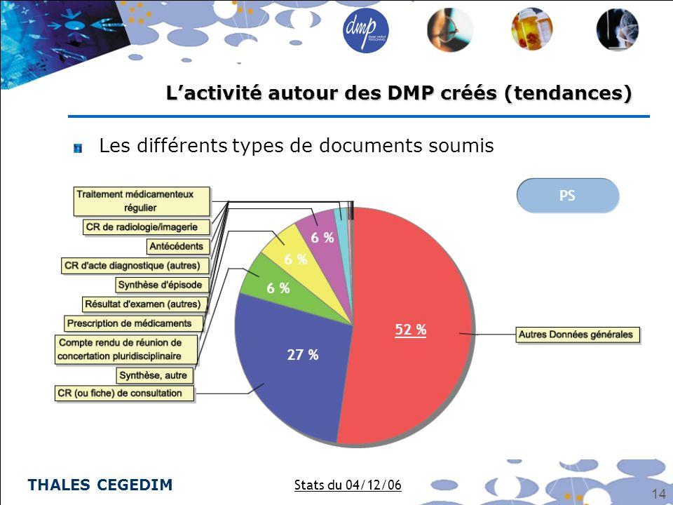 THALES CEGEDIM 14 Les différents types de documents soumis Lactivité autour des DMP créés (tendances) Stats du 04/12/06 PS 52 % 27 % 6 %