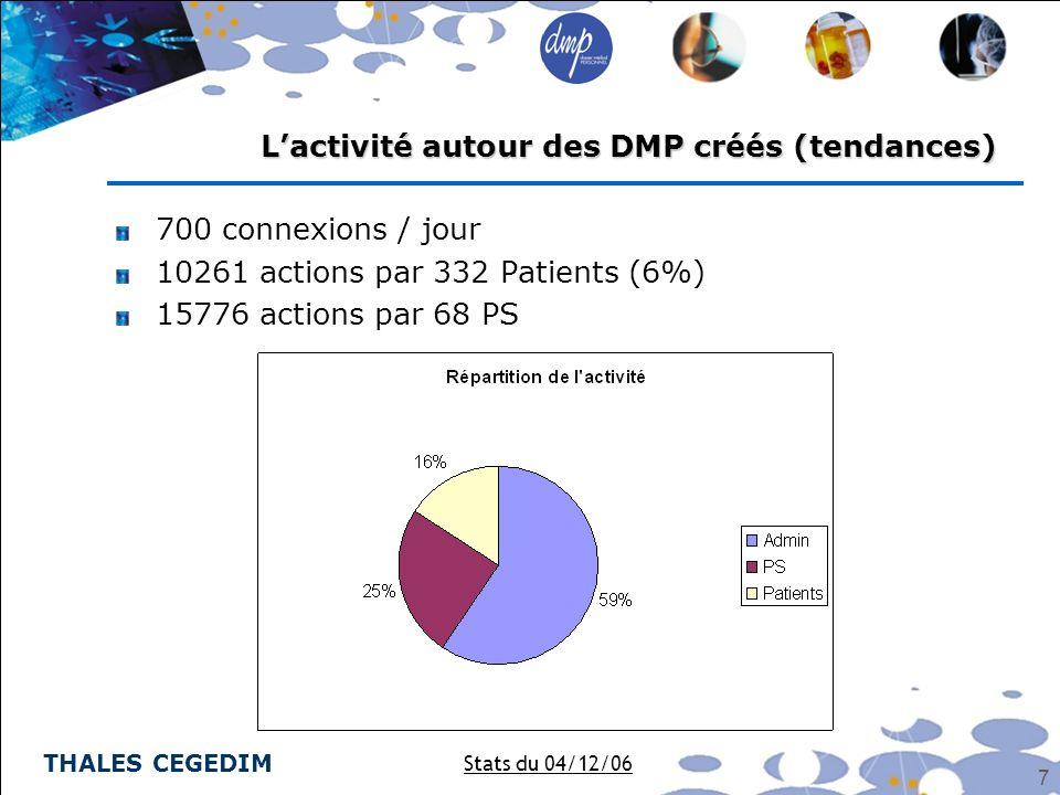 THALES CEGEDIM 7 700 connexions / jour 10261 actions par 332 Patients (6%) 15776 actions par 68 PS Lactivité autour des DMP créés (tendances) Stats du