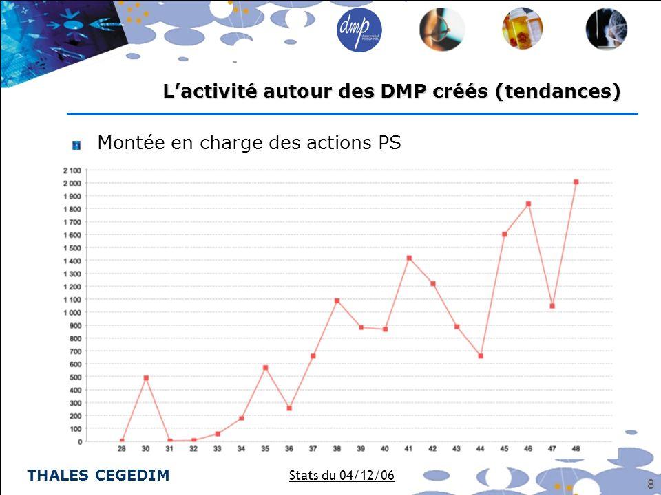 THALES CEGEDIM 9 Détail des actions Patients les plus significatives Lactivité autour des DMP créés (tendances) Stats du 04/12/06 Patients 35 % 33 % 14 % 10 % 6 %