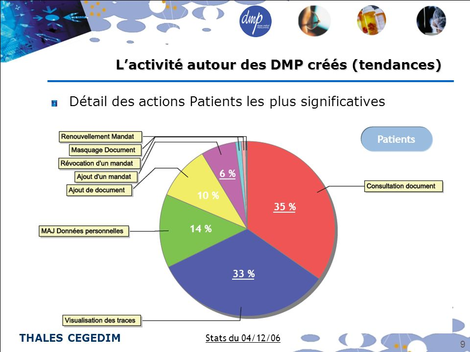 THALES CEGEDIM 9 Détail des actions Patients les plus significatives Lactivité autour des DMP créés (tendances) Stats du 04/12/06 Patients 35 % 33 % 1