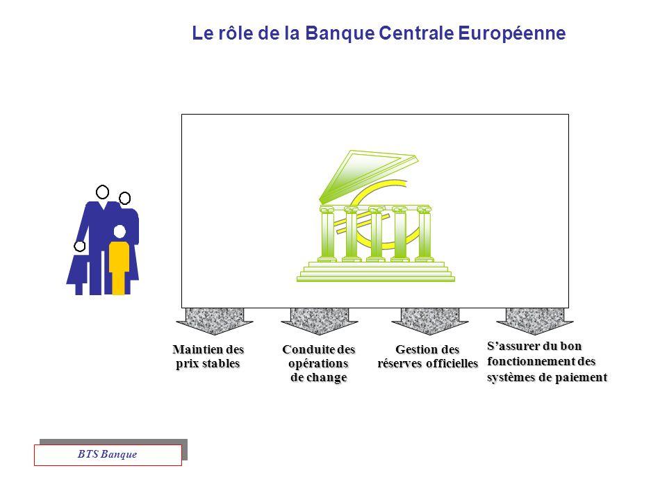 Le rôle de la Banque Centrale Européenne Maintien des prix stables Conduite des opérations de change Gestion des réserves officielles Sassurer du bon fonctionnement des systèmes de paiement BTS Banque