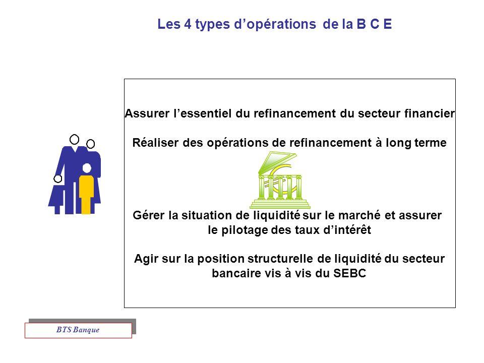 Les 4 types dopérations de la B C E Assurer lessentiel du refinancement du secteur financier Réaliser des opérations de refinancement à long terme Gérer la situation de liquidité sur le marché et assurer le pilotage des taux dintérêt Agir sur la position structurelle de liquidité du secteur bancaire vis à vis du SEBC BTS Banque