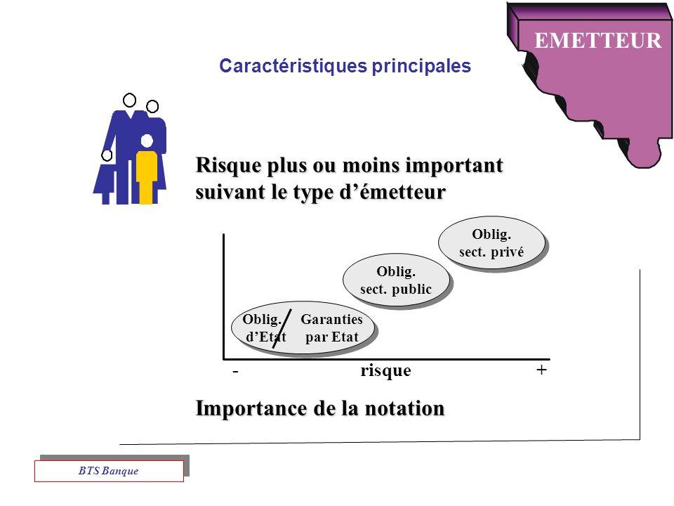 Caractéristiques principales Risque plus ou moins important suivant le type démetteur Importance de la notation EMETTEUR - risque + Oblig.