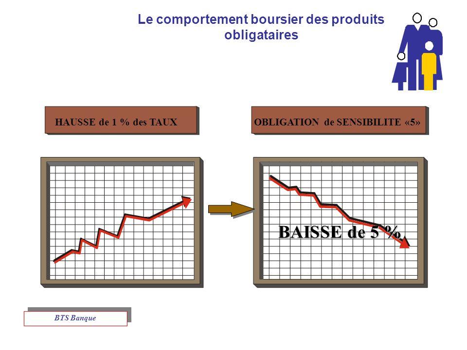Le comportement boursier des produits obligataires HAUSSE de 1 % des TAUXOBLIGATION de SENSIBILITE «5» BAISSE de 5 % BTS Banque