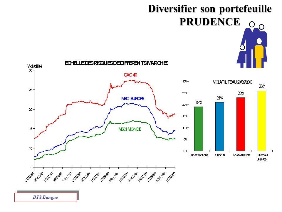 Diversifier son portefeuille PRUDENCE BTS Banque