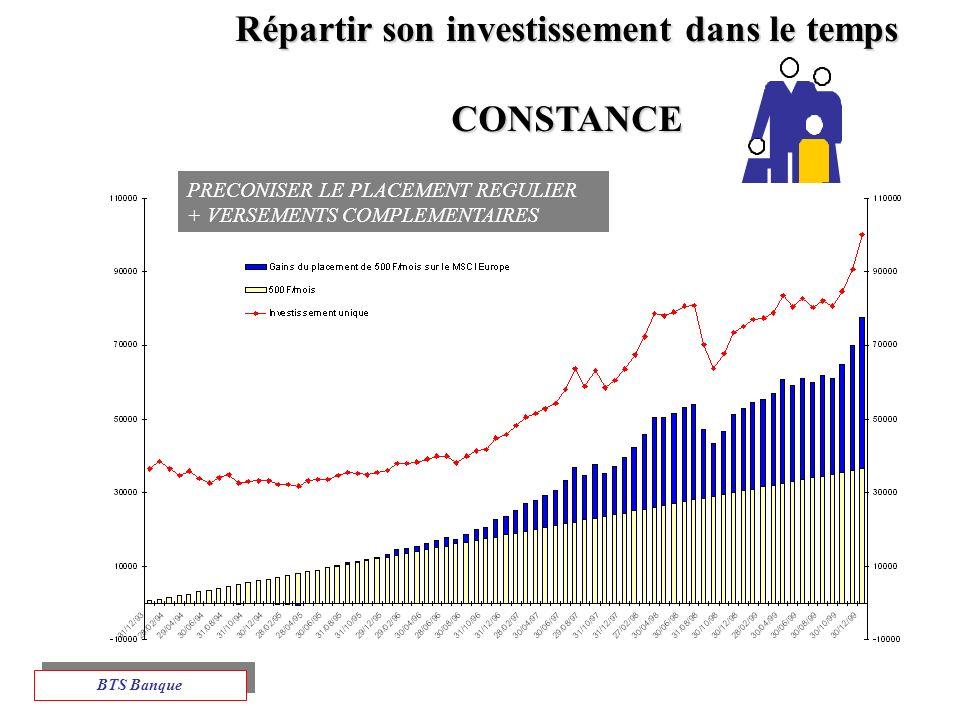 PRECONISER LE PLACEMENT REGULIER + VERSEMENTS COMPLEMENTAIRES Répartir son investissement dans le temps CONSTANCE BTS Banque