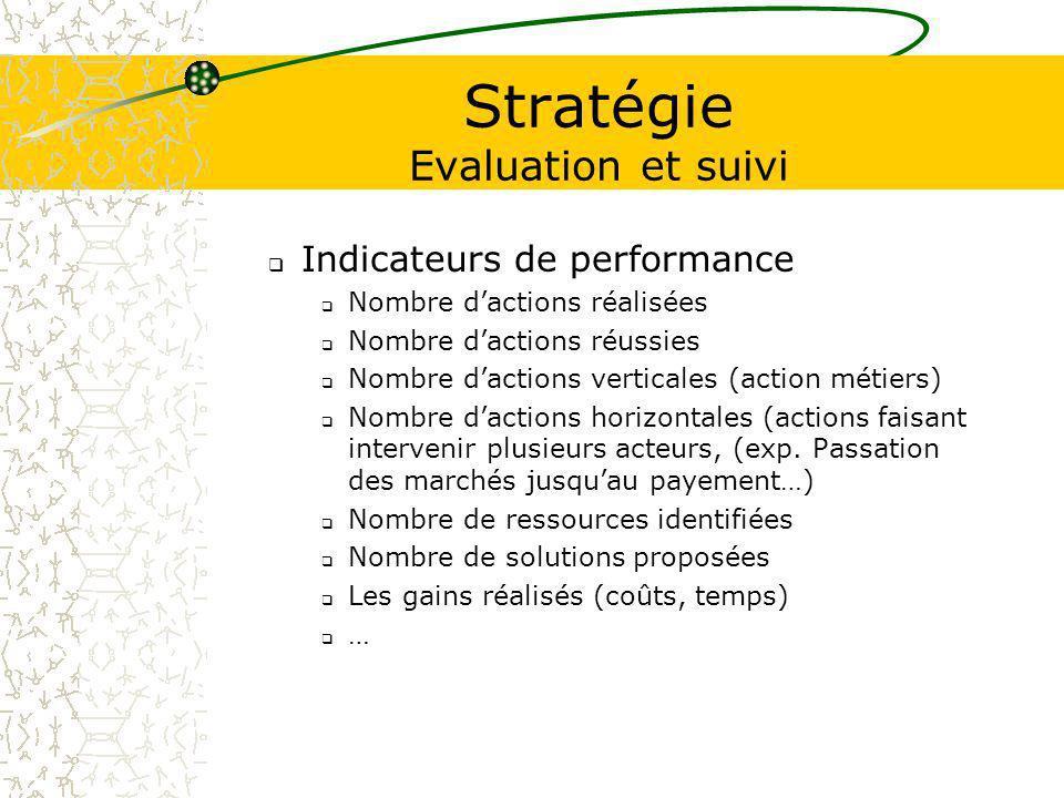 Stratégie Evaluation et suivi Indicateurs de performance Nombre dactions réalisées Nombre dactions réussies Nombre dactions verticales (action métiers) Nombre dactions horizontales (actions faisant intervenir plusieurs acteurs, (exp.