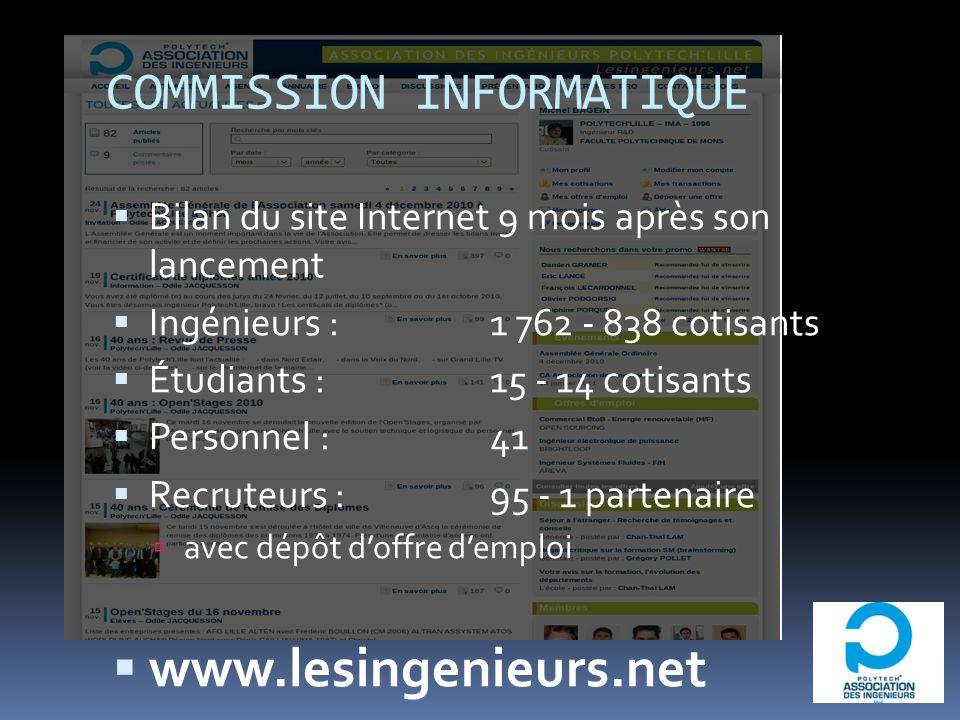 Bilan du site Internet 9 mois après son lancement Ingénieurs : 1 762 - 838 cotisants Étudiants : 15 - 14 cotisants Personnel : 41 Recruteurs : 95 - 1 partenaire avec dépôt doffre demploi www.lesingenieurs.net COMMISSION INFORMATIQUE