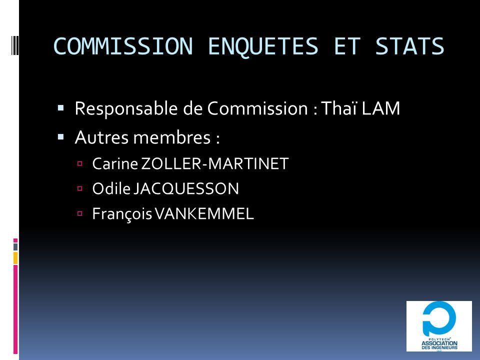 COMMISSION ENQUETES ET STATS Responsable de Commission : Thaï LAM Autres membres : Carine ZOLLER-MARTINET Odile JACQUESSON François VANKEMMEL