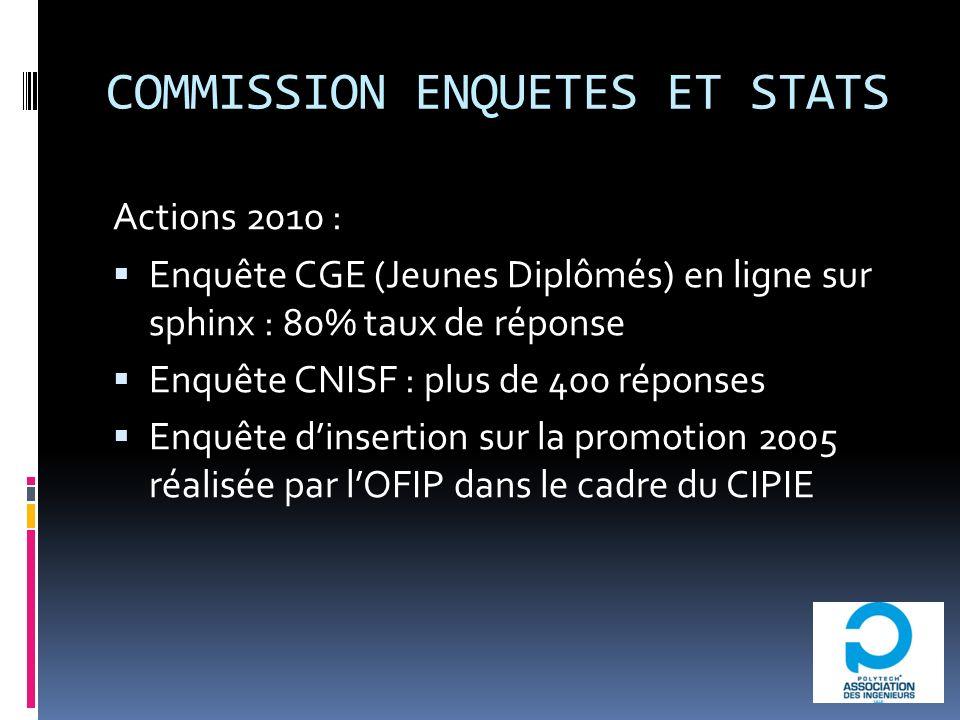 COMMISSION ENQUETES ET STATS Actions 2010 : Enquête CGE (Jeunes Diplômés) en ligne sur sphinx : 80% taux de réponse Enquête CNISF : plus de 400 réponses Enquête dinsertion sur la promotion 2005 réalisée par lOFIP dans le cadre du CIPIE