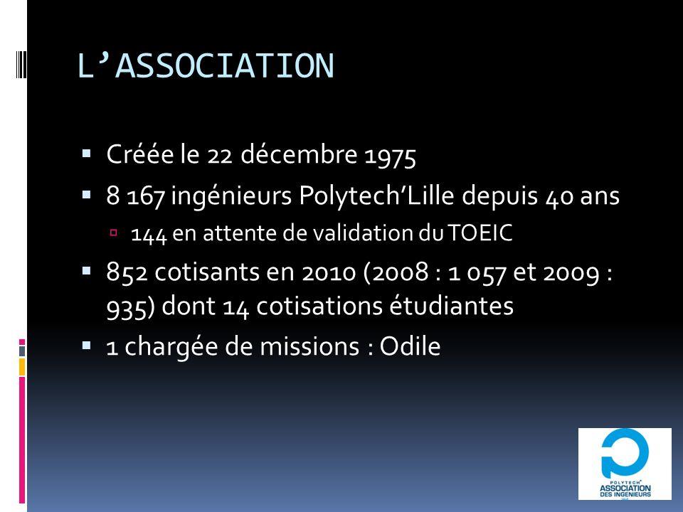 LASSOCIATION Créée le 22 décembre 1975 8 167 ingénieurs PolytechLille depuis 40 ans 144 en attente de validation du TOEIC 852 cotisants en 2010 (2008 : 1 057 et 2009 : 935) dont 14 cotisations étudiantes 1 chargée de missions : Odile
