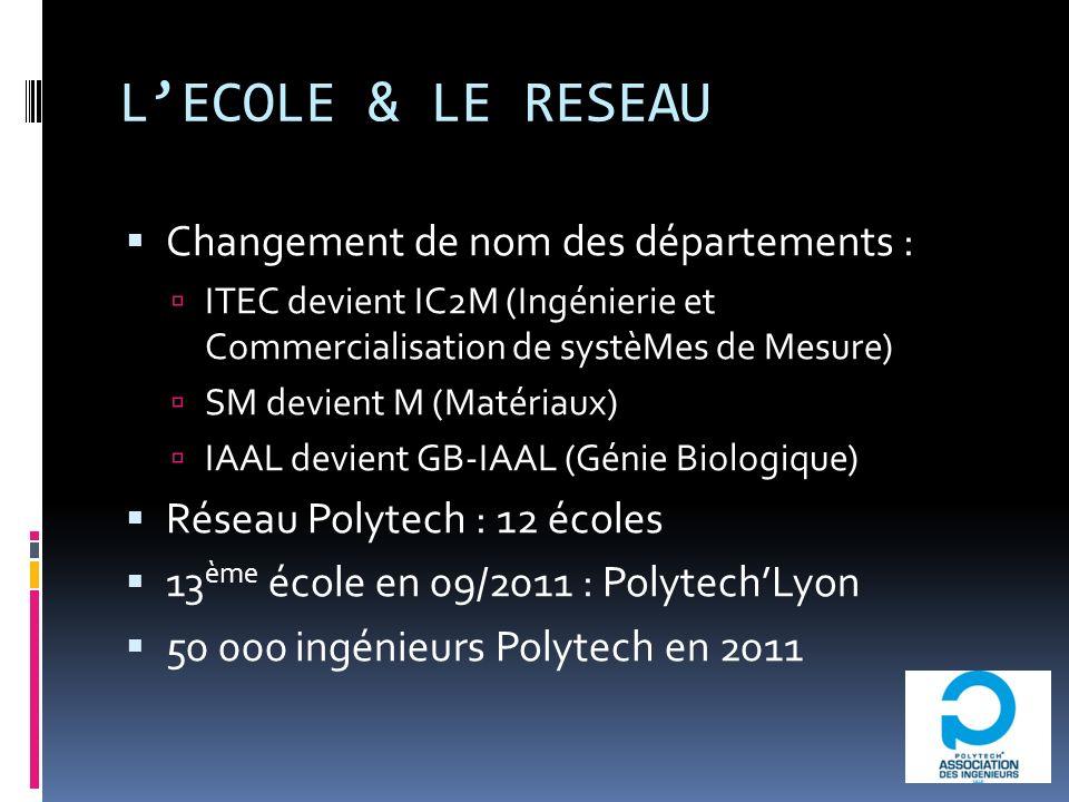 LECOLE & LE RESEAU Changement de nom des départements : ITEC devient IC2M (Ingénierie et Commercialisation de systèMes de Mesure) SM devient M (Matériaux) IAAL devient GB-IAAL (Génie Biologique) Réseau Polytech : 12 écoles 13 ème école en 09/2011 : PolytechLyon 50 000 ingénieurs Polytech en 2011