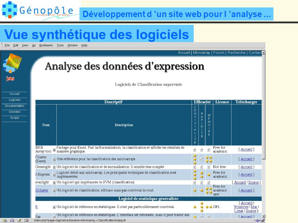 Développement d un site web pour l analyse... Vue synthétique des logiciels