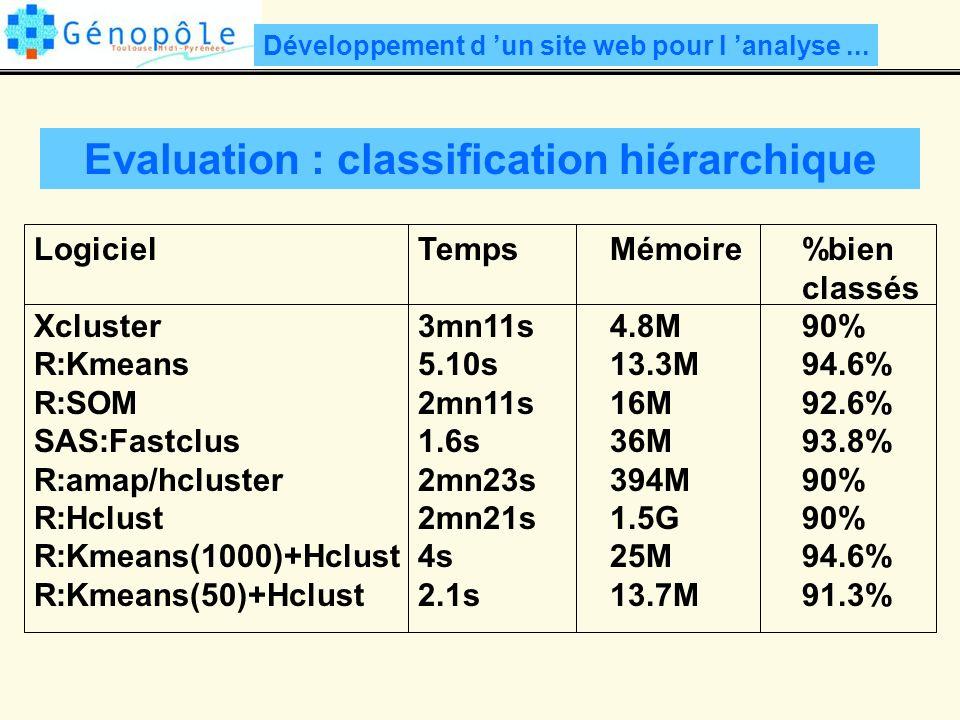 Evaluation : classification hiérarchique Développement d un site web pour l analyse...