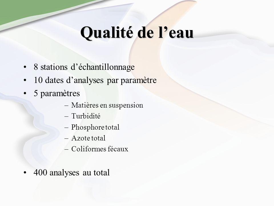 Qualité de leau 8 stations déchantillonnage 10 dates danalyses par paramètre 5 paramètres –Matières en suspension –Turbidité –Phosphore total –Azote total –Coliformes fécaux 400 analyses au total