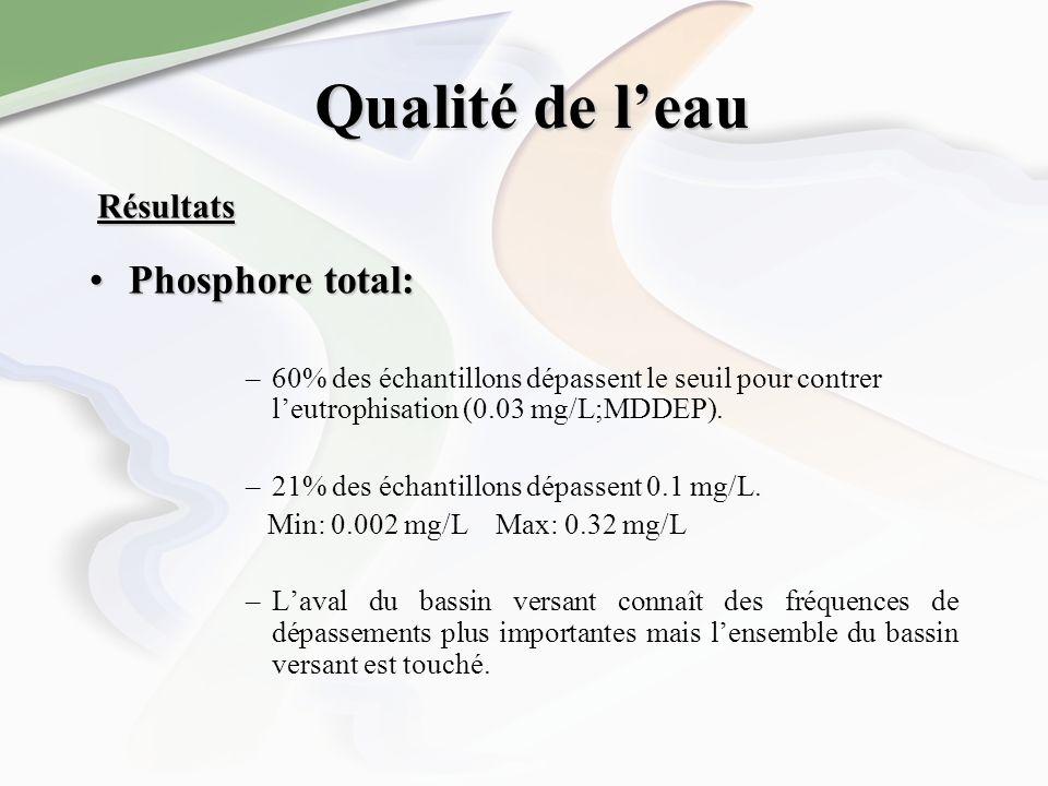 Qualité de leau Phosphore total:Phosphore total: –60% des échantillons dépassent le seuil pour contrer leutrophisation (0.03 mg/L;MDDEP). –21% des éch