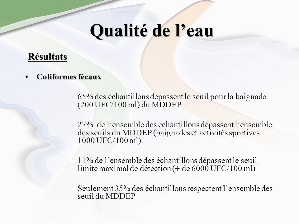 Qualité de leau Coliformes fécauxColiformes fécaux –65% des échantillons dépassent le seuil pour la baignade (200 UFC/100 ml) du MDDEP. –27% de lensem