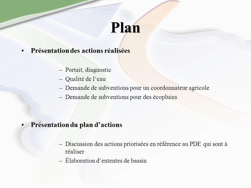 Plan Présentation des actions réaliséesPrésentation des actions réalisées –Portait, diagnostic –Qualité de leau –Demande de subventions pour un coordo