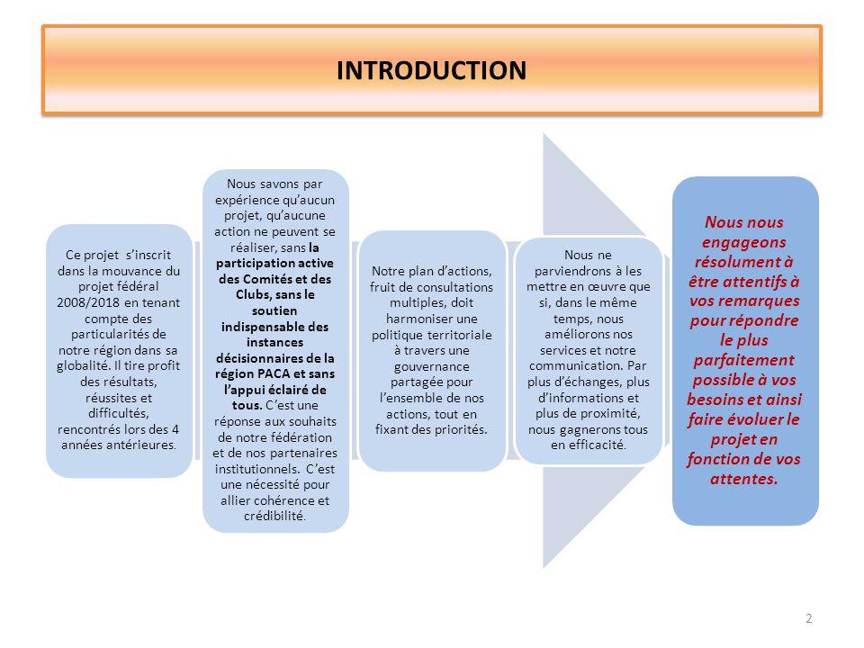 PRÉSENTATION GÉNÉRALE DES OBJECTIFS 3 Pour affirmer limportance que nous accordons tous à notre sport et pour renforcer son développement nos propositions vont porter sur les objectifs suivants Une gouvernance territoriale partagée Une politique affirmée au service des clubs Une volonté de consolider la cohésion sociale et développer le hand pour tous Des formations qualifiantes au service de tous Un développement quantitatif et qualitatif adapté