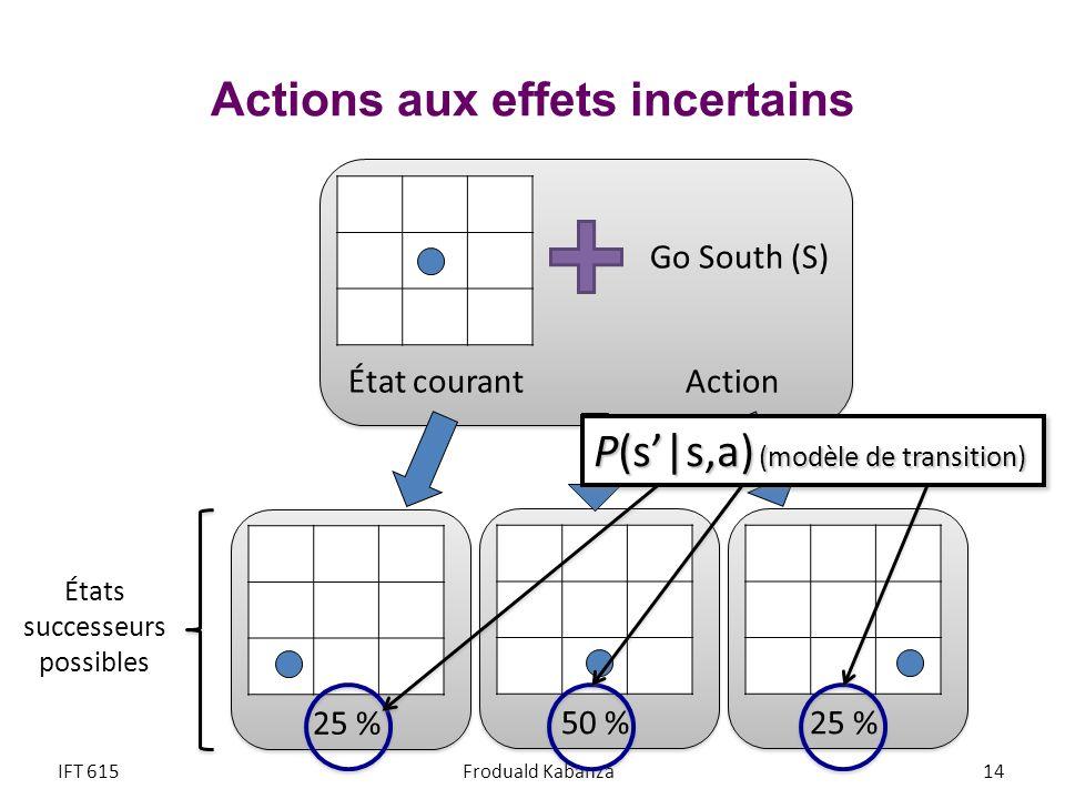 Actions aux effets incertains État courantAction Go South (S) 50 % 25 % États successeurs possibles IFT 615Froduald Kabanza P(s|s,a) (modèle de transi