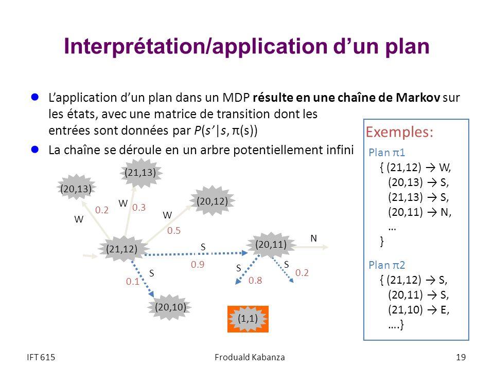 Interprétation/application dun plan Lapplication dun plan dans un MDP résulte en une chaîne de Markov sur les états, avec une matrice de transition do