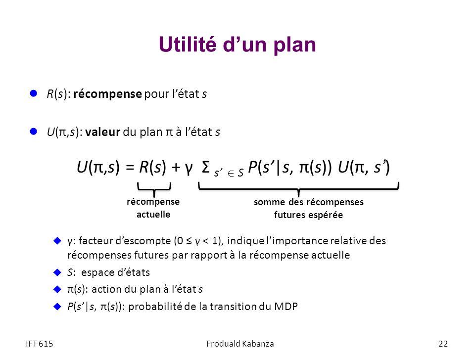 Utilité dun plan R(s): récompense pour létat s U(π,s): valeur du plan π à létat s U(π,s) = R(s) + γ Σ s S P(s|s, π(s)) U(π, s) γ: facteur descompte (0