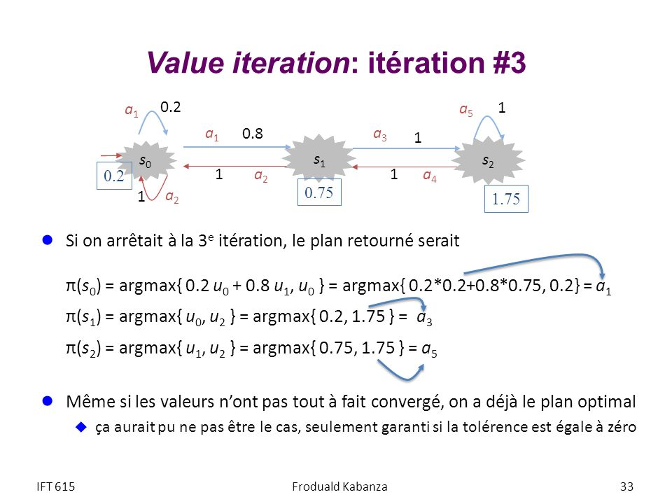 Value iteration: itération #3 Si on arrêtait à la 3 e itération, le plan retourné serait π(s 0 ) = argmax{ 0.2 u 0 + 0.8 u 1, u 0 } = argmax{ 0.2*0.2+