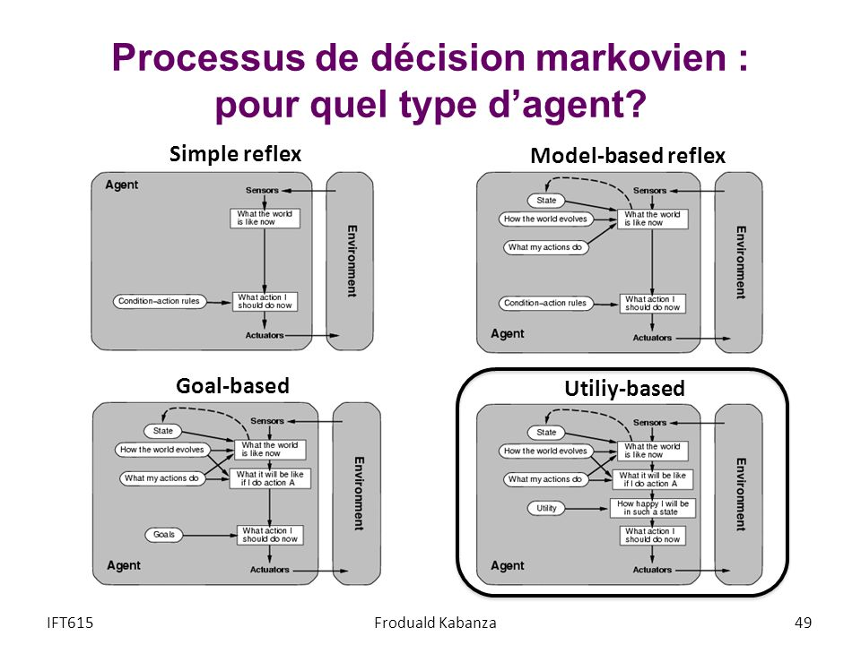 Processus de décision markovien : pour quel type dagent? IFT615Froduald Kabanza49 Simple reflex Model-based reflex Goal-based Utiliy-based