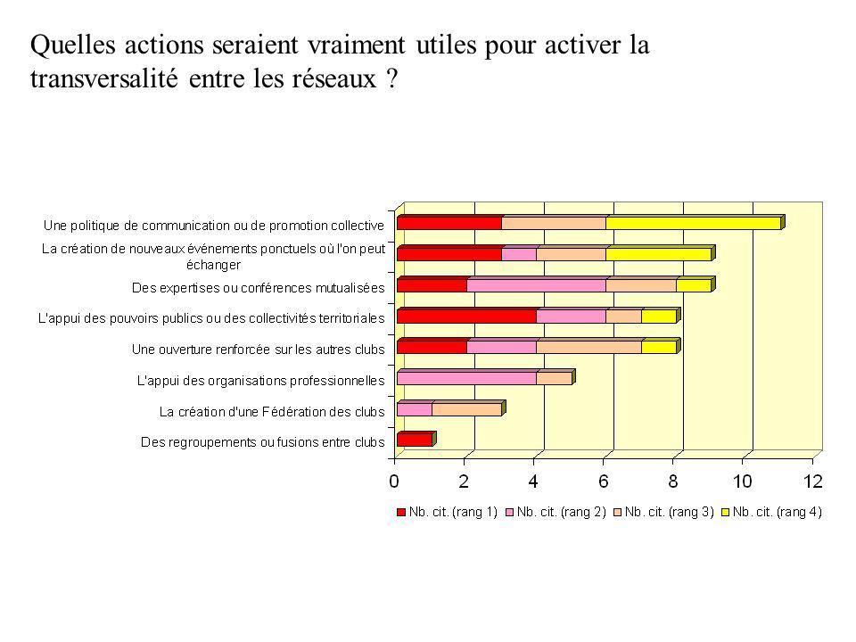 Quelles actions seraient vraiment utiles pour activer la transversalité entre les réseaux