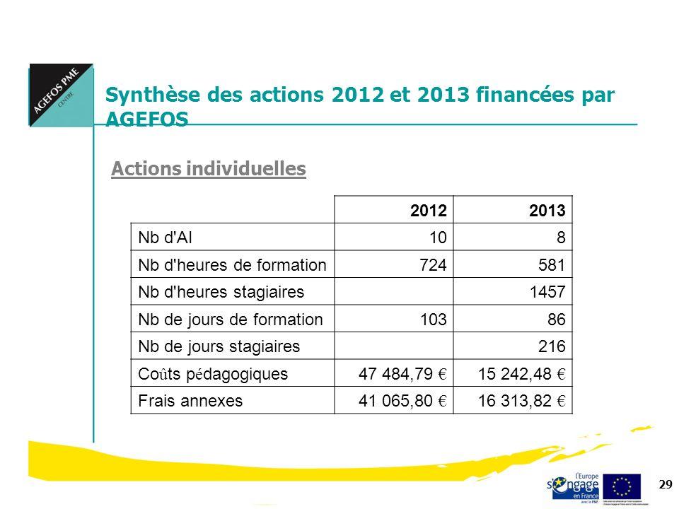29 Synthèse des actions 2012 et 2013 financées par AGEFOS Actions individuelles 20122013 Nb d'AI108 Nb d'heures de formation724581 Nb d'heures stagiai