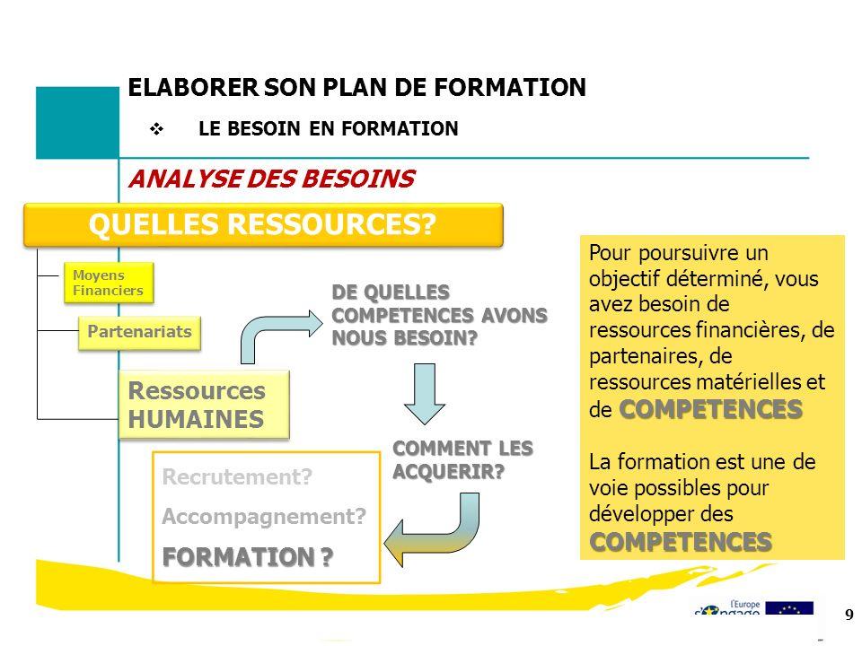 9 Formation 2012 QUELLES RESSOURCES? Moyens Financiers Partenariats DE QUELLES COMPETENCES AVONS NOUS BESOIN? Ressources HUMAINES COMMENT LES ACQUERIR