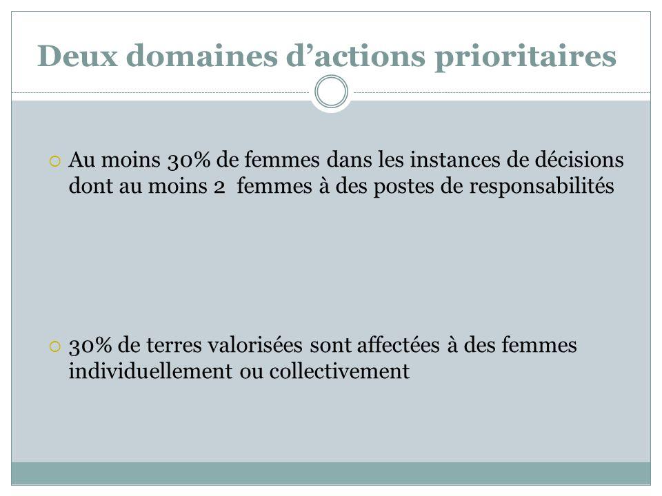 Deux domaines dactions prioritaires Au moins 30% de femmes dans les instances de décisions dont au moins 2 femmes à des postes de responsabilités 30% de terres valorisées sont affectées à des femmes individuellement ou collectivement